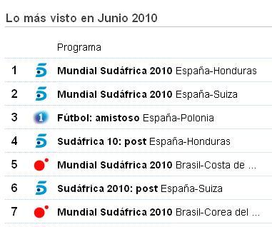 indices audiencia television junio