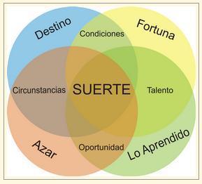 diagrama de la suerte