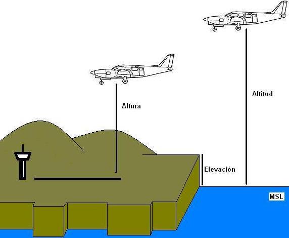 diferencias entre altitud, altura y elevación