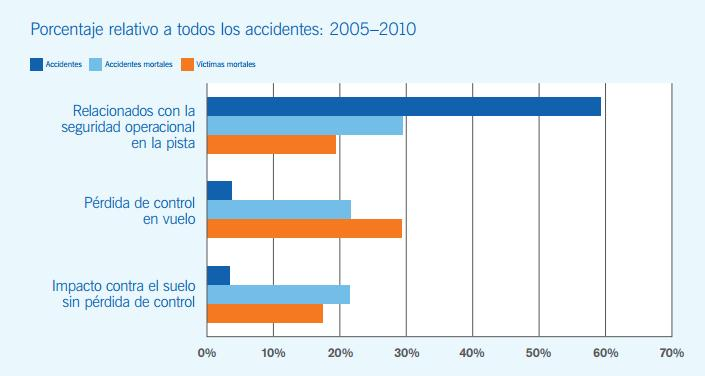 Estadísticas OACI accidentes aéreos