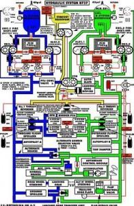Sistema hidraúlico 737